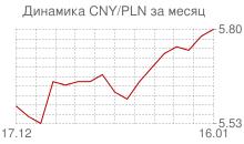 График китайского юаня к польскому злотому за месяц
