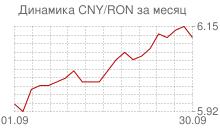 График китайского юаня к новому румынскому лею за месяц