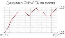 График китайского юаня к шведской кроне за месяц