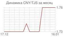 График китайского юаня к таджикскому сомони за месяц