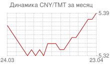 График китайского юаня к новому туркменскому манату за месяц