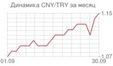 График китайского юаня к новой турецкой лире за месяц