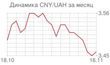 График китайского юаня к украинской гривне за месяц