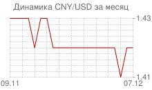 График китайского юаня к доллару за месяц