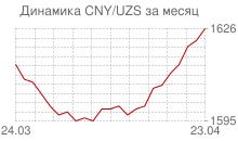 График китайского юаня к узбекскому суму за месяц