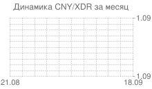 График китайского юаня к СДР за месяц