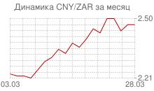 График китайского юаня к южноафриканскому рэнду за месяц