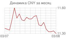 График курса китайского юаня к рублю за месяц