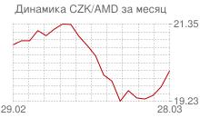График чешской кроны к армянскому драму за месяц