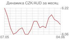 График чешской кроны к австралийскому доллару за месяц