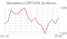 График чешской кроны к азербайджанскому манату за месяц