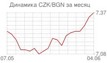 График чешской кроны к болгарскому леву за месяц