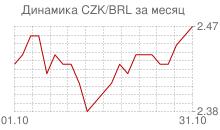 График чешской кроны к бразильскому реалу за месяц
