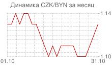 График чешской кроны к белорусскому рублю за месяц