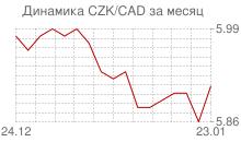 График чешской кроны к канадскому доллару за месяц
