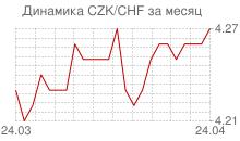 График чешской кроны к швейцарскому франку за месяц