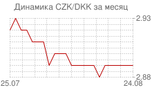 График чешской кроны к датской кроне за месяц