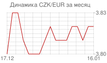 График чешской кроны к евро за месяц
