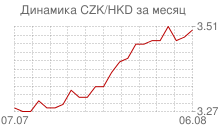 График чешской кроны к гонконгскому доллару за месяц