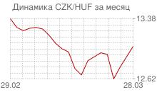 График чешской кроны к венгерскому форинту за месяц
