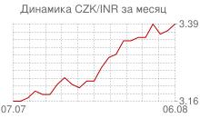 График чешской кроны к индийской рупии за месяц