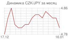 График чешской кроны к японской йене за месяц