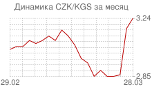 График чешской кроны к киргизскому сому за месяц