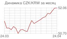 График чешской кроны к вону Республики Корея за месяц