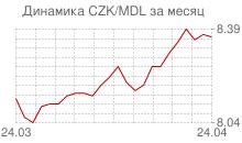 График чешской кроны к молдавскому лею за месяц