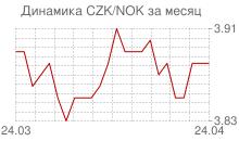 График чешской кроны к норвежской кроне за месяц