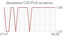 График чешской кроны к польскому злотому за месяц