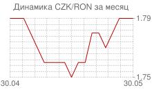 График чешской кроны к новому румынскому лею за месяц