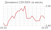 График чешской кроны к шведской кроне за месяц
