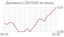График чешской кроны к сингапурскому доллару за месяц