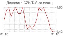 График чешской кроны к таджикскому сомони за месяц