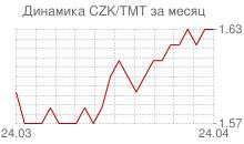 График чешской кроны к новому туркменскому манату за месяц