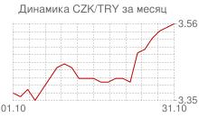 График чешской кроны к новой турецкой лире за месяц