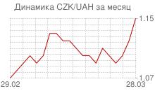 График чешской кроны к украинской гривне за месяц