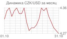 График чешской кроны к доллару за месяц