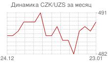График чешской кроны к узбекскому суму за месяц