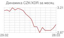 График чешской кроны к СДР за месяц
