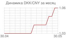 График датской кроны к китайскому юаню за месяц