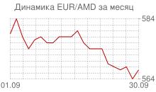 График евро к армянскому драму за месяц