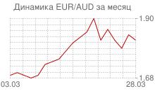 График евро к австралийскому доллару за месяц