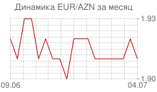 График евро к азербайджанскому манату за месяц