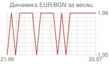 График евро к болгарскому леву за месяц