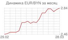 График евро к белорусскому рублю за месяц