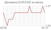 График евро к канадскому доллару за месяц