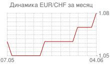 График евро к швейцарскому франку за месяц