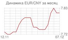 График евро к китайскому юаню за месяц